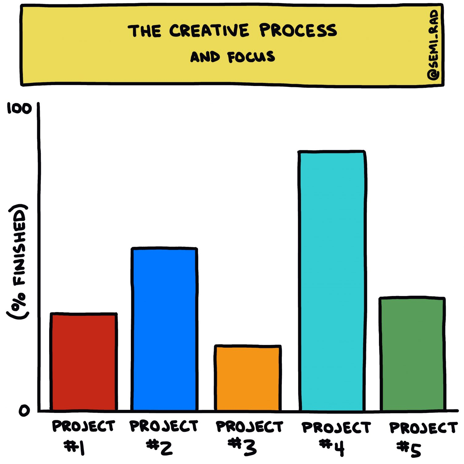 The Creative Process And Focus