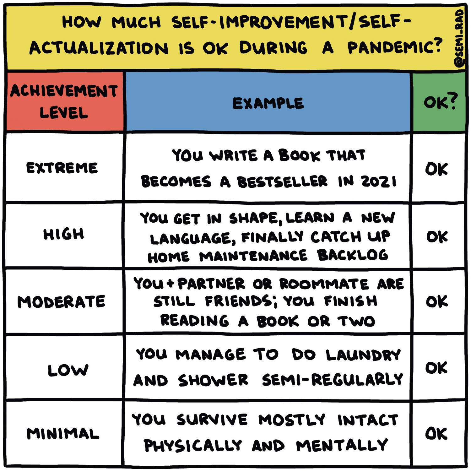 How Much Self-Improvement/Self-Actualization Is OK During A Pandemic?
