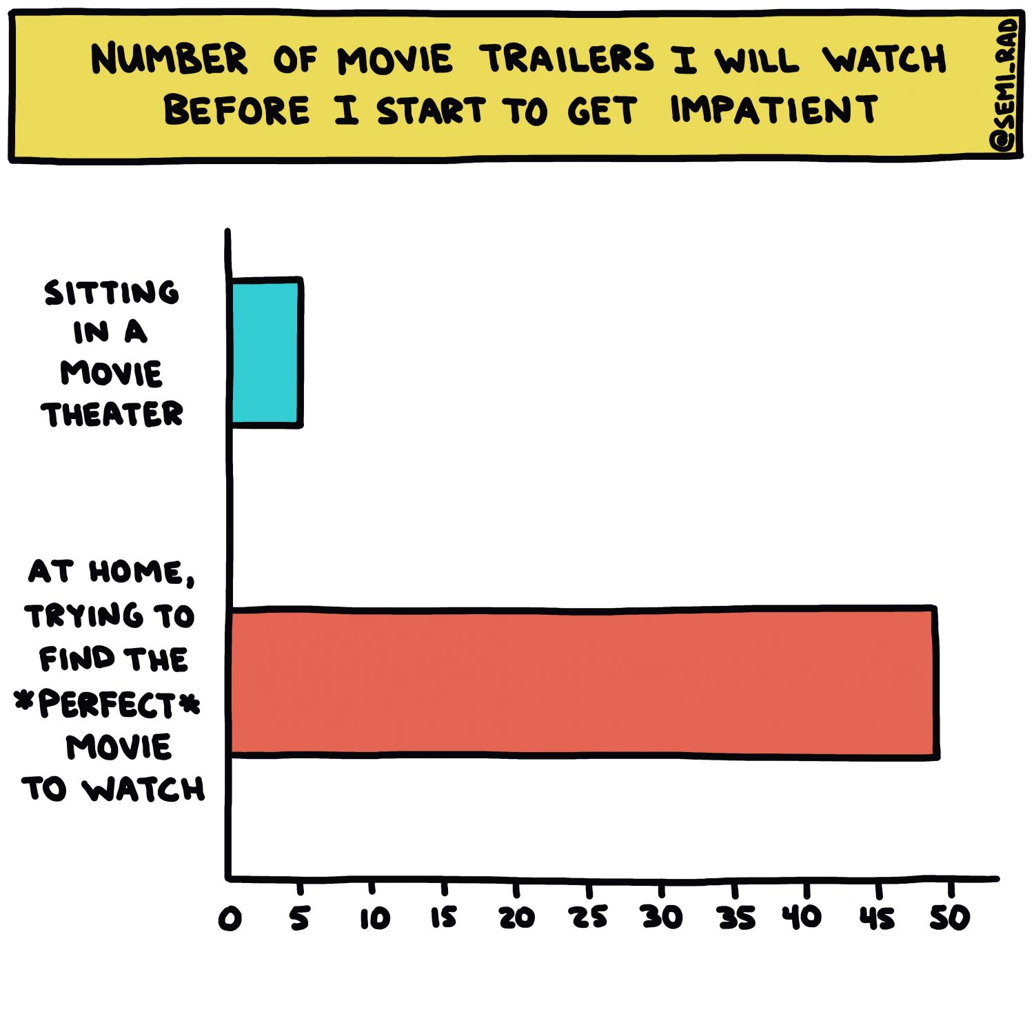 How Many Movie Trailers I Will Watch Before I Start To Get Impatient
