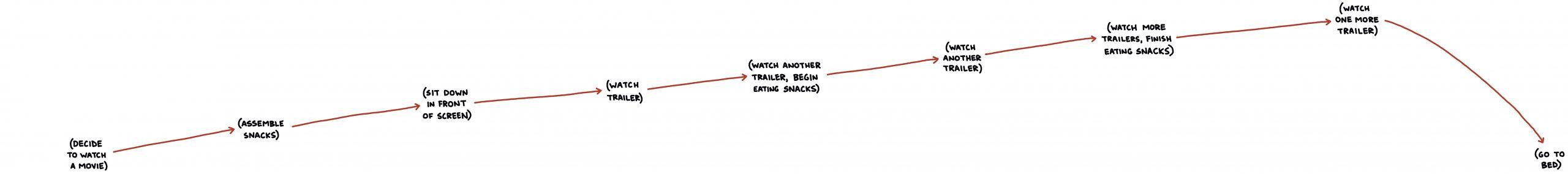 Watching Movie Trailers